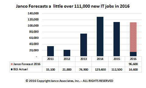 Forcast a little over 100,000 new IT jobs in 2016
