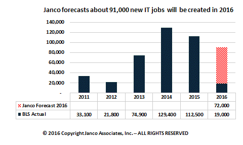 Forecast IT Job Market Growth