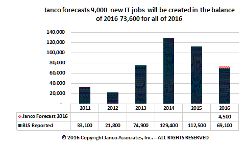 Forcast a 87,700 new IT jobs in 2016