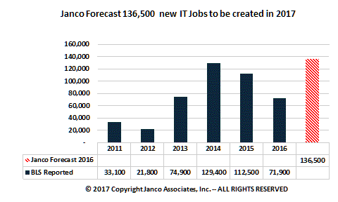 Forecast IT Job Market Growth 2017