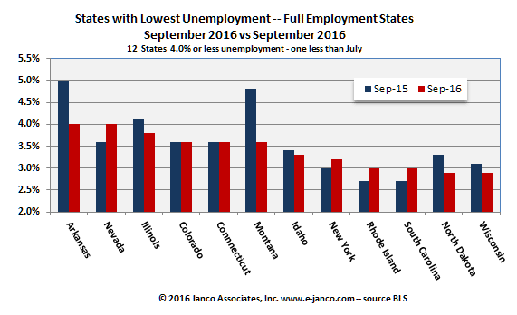 Full Employment States - September 2016