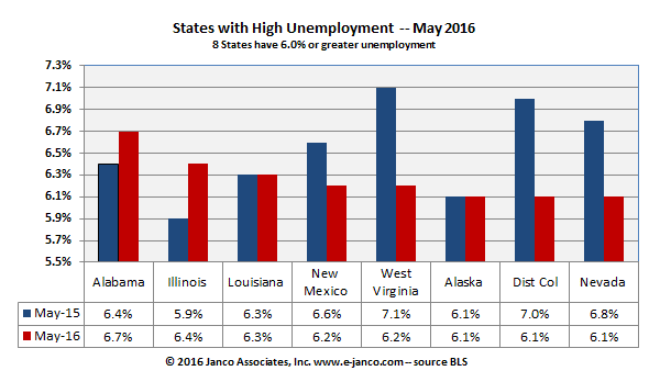 State unemployment numbers mask correct unemployment rate