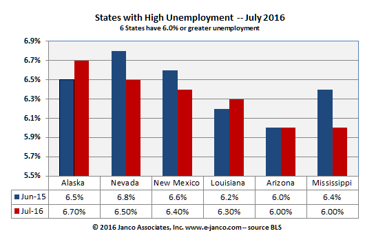 State Unemployment – July 2016 – raises question on BLS data