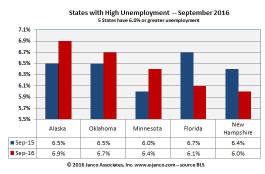 State Unemployment Rates – September 2016