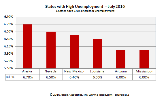 High unemployment states July 2016