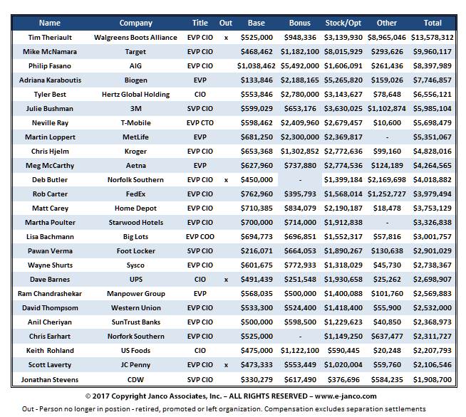 Highest paid CIOs