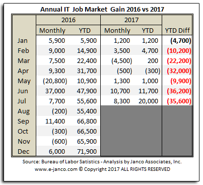 IT Job Market Growth YTD July 2017