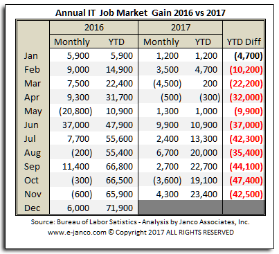 Historic IT job masrket growth