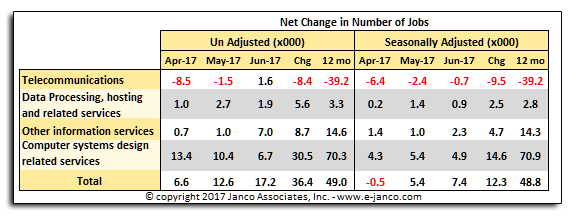 IT Job Market Growth June 2017
