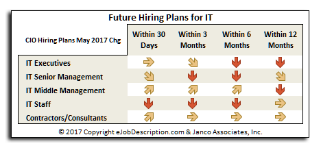 Change in CIO hiriing plans for IT Staff