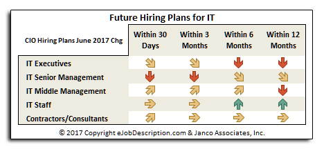 Hiring Plans CIOs June 2017