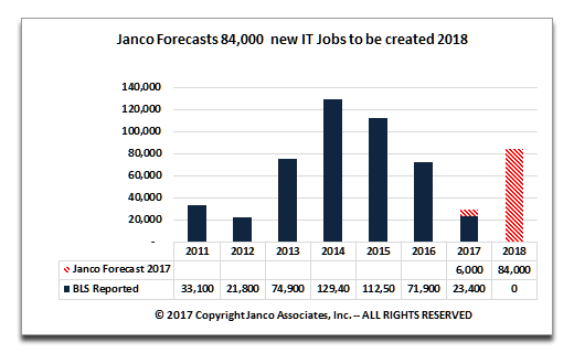 2018 IT Job Market growth forecast