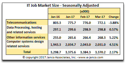 IT Job Market Size March 2017