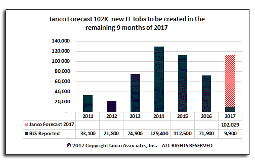 IT job market growth forecast March 2017