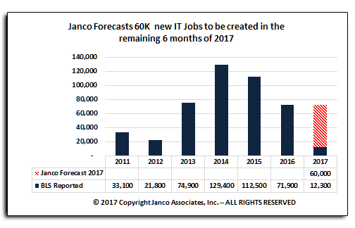 Forecast for number of new IT jobs is 2017