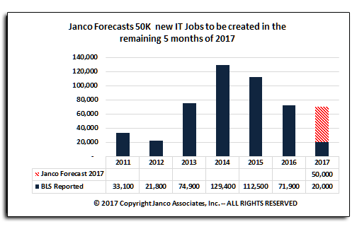 Forecast for IT Job Market Size July 2017
