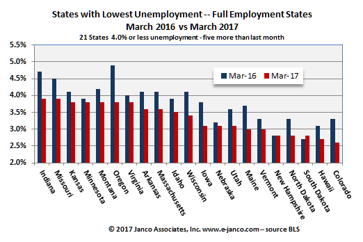 Full Employment States - March 2017