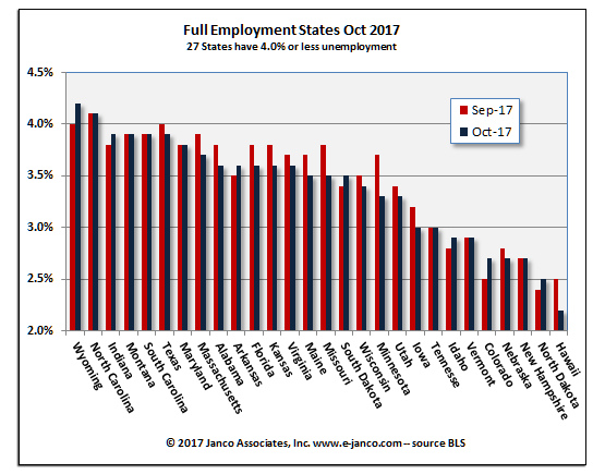 Full employment states July 2016