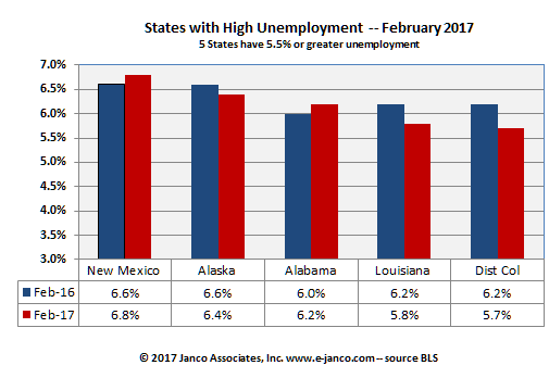High Unemployment States - February 2017