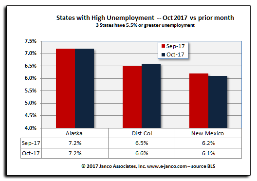 High unemployment states June and AApril 2017
