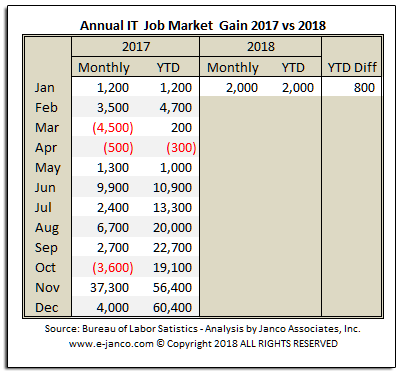 Year to year comparison of IT job market growth
