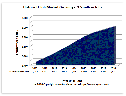 Recent IT Job Market size
