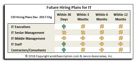 Hiring plans for IT Pros in 2018