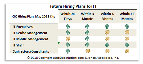 CIO hiring plans March 2018
