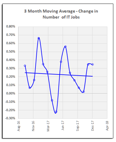 IT job market growth by class of jobs