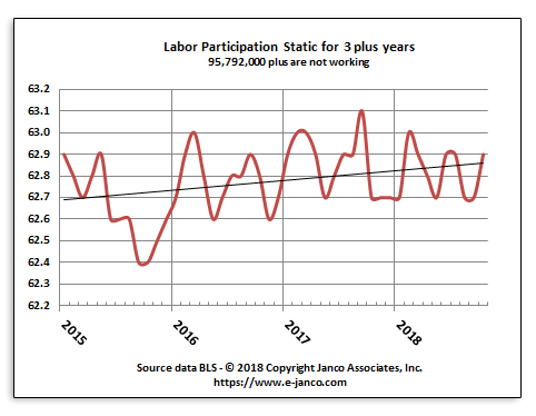 Labor Force Participation rate stabilized at lowest level in the last 50 years
