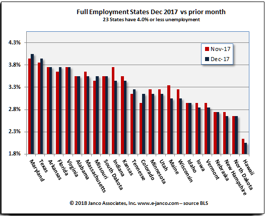 States with low unemployment rates