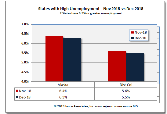 States with High Unemployment Rates