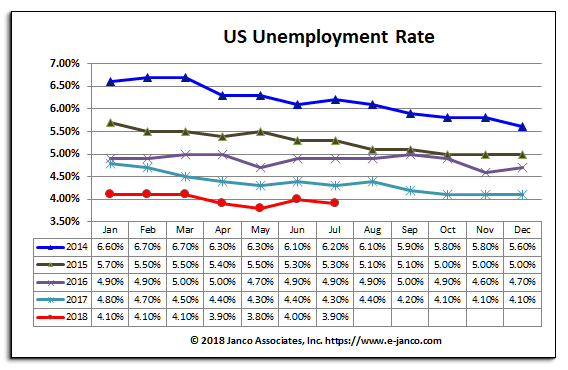 US Historic Unemployment Rate Table