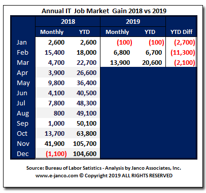 IT Job Market growth March 2019