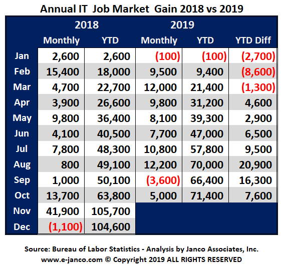 IT Job Market growth 2019 YTD