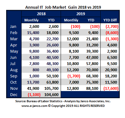 Change in IT Job Market size Oct 2019