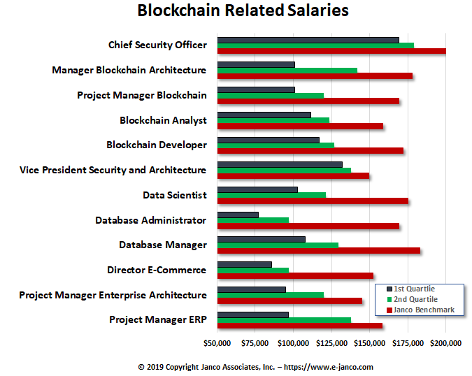 Blockchain salaries