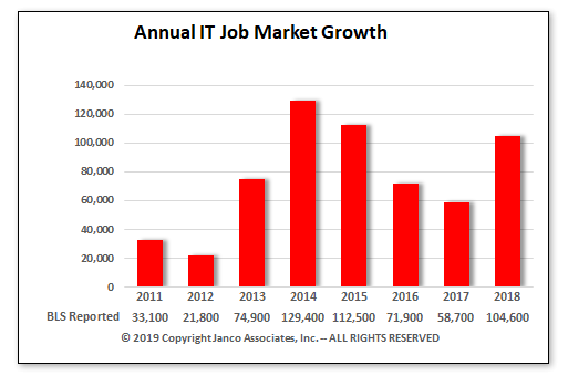 Anual IT Job Market Growth
