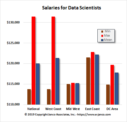 Median Salaries for Data Scientist