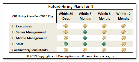 CIO Hiring Plans January 2019