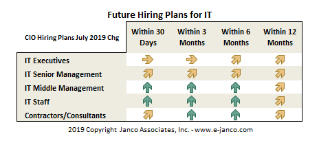 Future IT Hiring Plans by CIOs