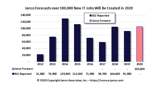 Forces driving 2020 IT Job Market