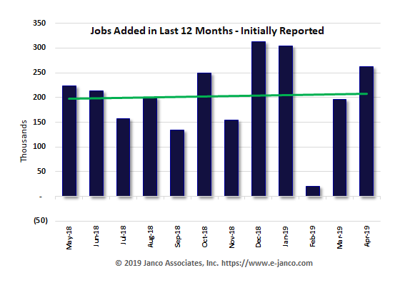 Initial number of new jobs reported