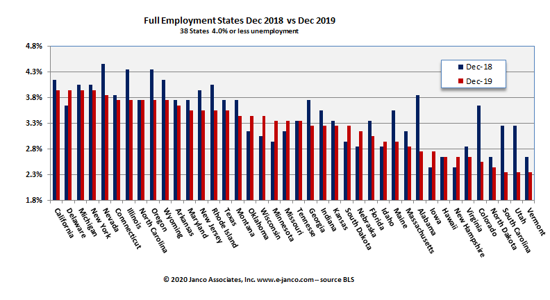 Full employment states Current Year versus prior year