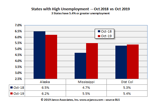 High unemployment states October 2019