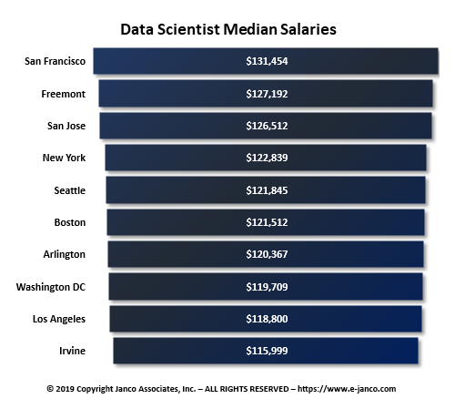 Data Scientist Median Salary by Metro Area