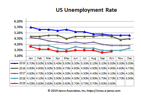 US unemployment rates