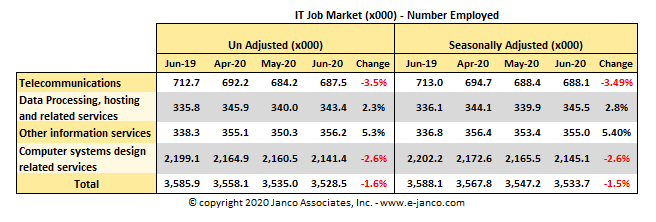 IT Job Market Size