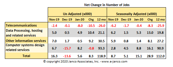 Net change in IT job market growth