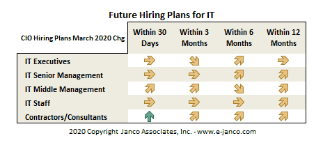 CIO Hiring Plans for the remainder of 2020
